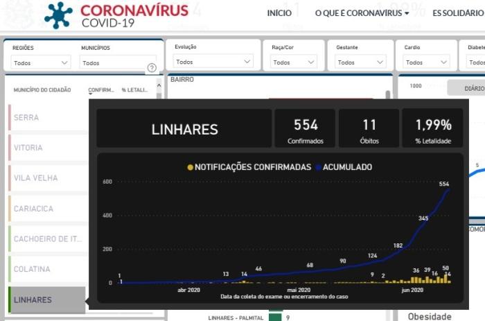 Coronavírus: Mais de 550 casos confirmados em Linhares