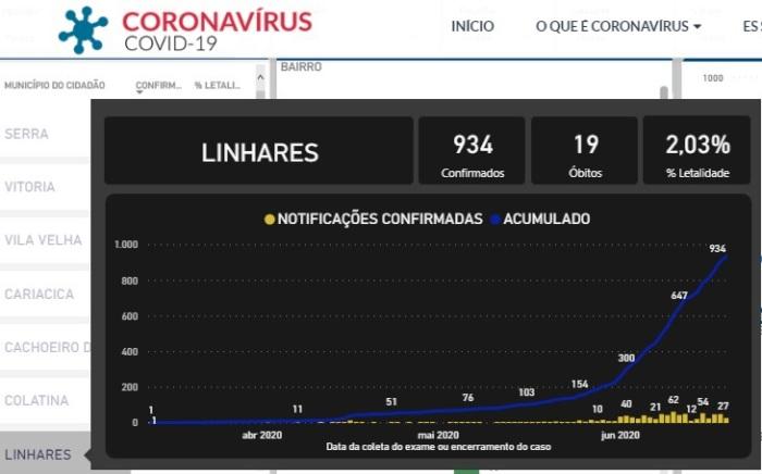 Coronavírus: Linhares se aproxima de 1000 casos