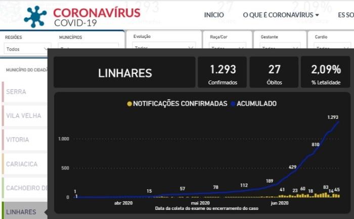 Coronavírus: Linhares tem quase 1300 casos confirmados, e deixa Colatina para trás
