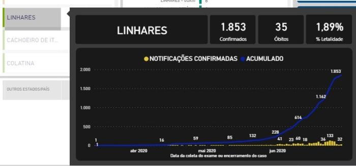 Coronavírus: Linhares se aproxima de 1900 casos, e Painel Covid-19 mostra 35 óbitos